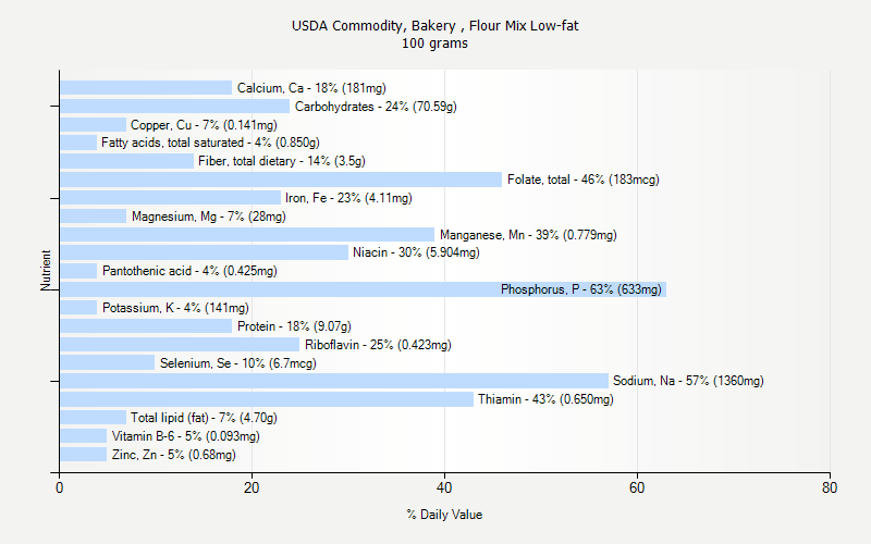 % Daily Value for USDA Commodity, Bakery , Flour Mix Low-fat 100 grams