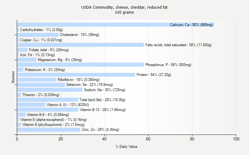 USDA Commodity, cheese, cheddar, reduced fat nutrition