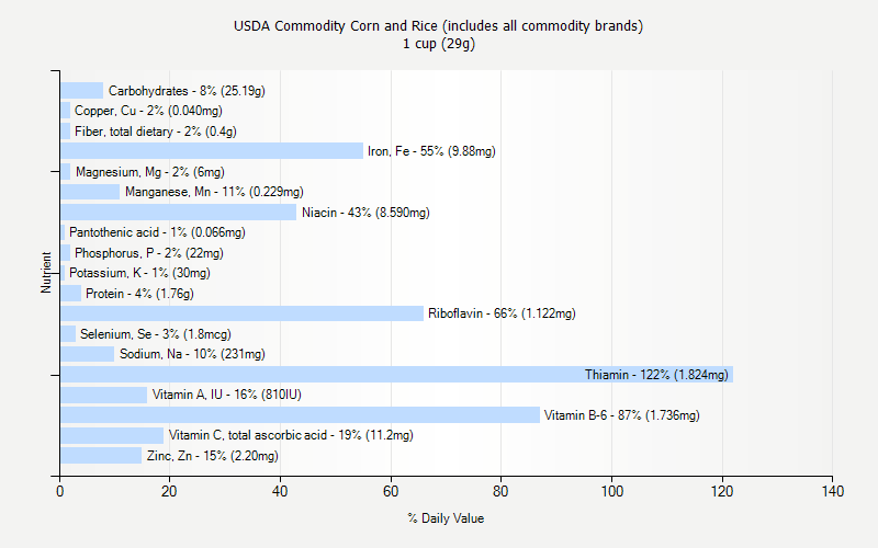 % Daily Value for USDA Commodity Corn and Rice (includes all commodity brands) 1 cup (29g)