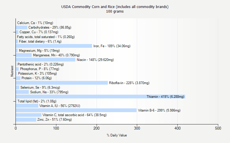 % Daily Value for USDA Commodity Corn and Rice (includes all commodity brands) 100 grams