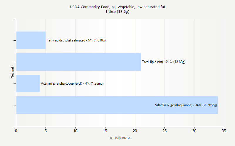 % Daily Value for USDA Commodity Food, oil, vegetable, low saturated fat 1 tbsp (13.6g)