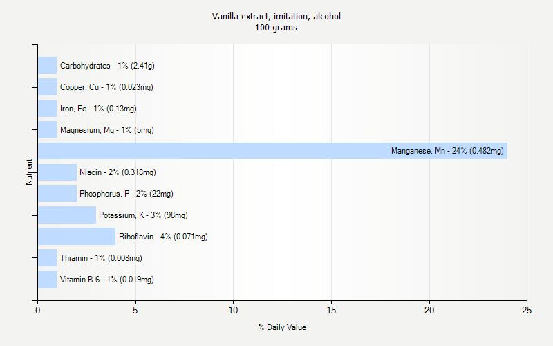 Vanilla extract, imitation, alcohol