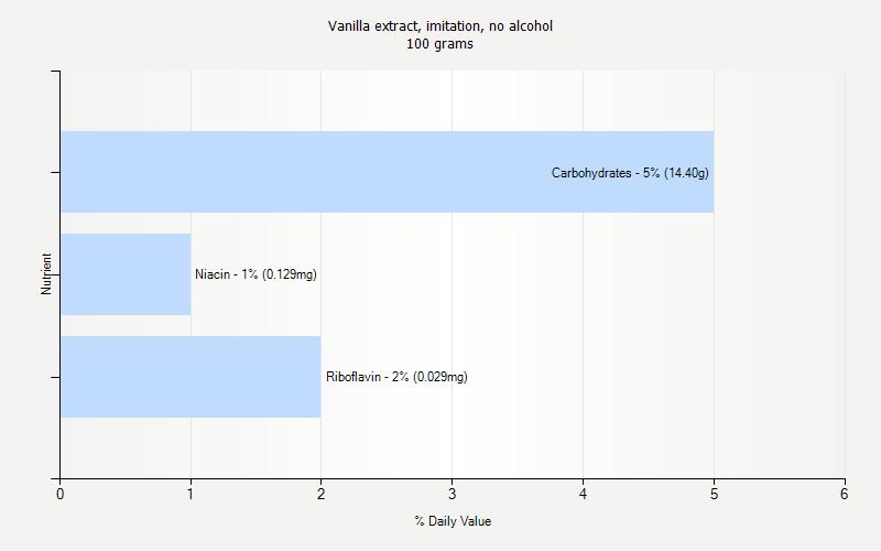 Vanilla extract, imitation, no alcohol