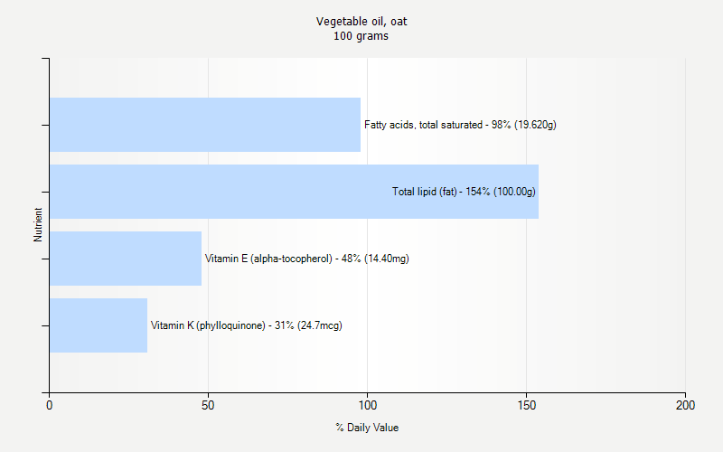 % Daily Value for Vegetable oil, oat 100 grams