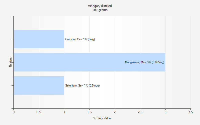 % Daily Value for Vinegar, distilled 100 grams