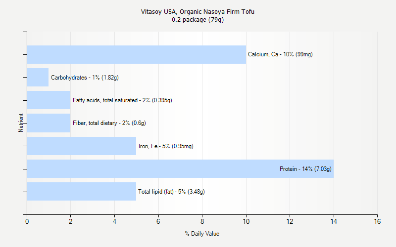 % Daily Value for Vitasoy USA, Organic Nasoya Firm Tofu 0.2 package (79g)