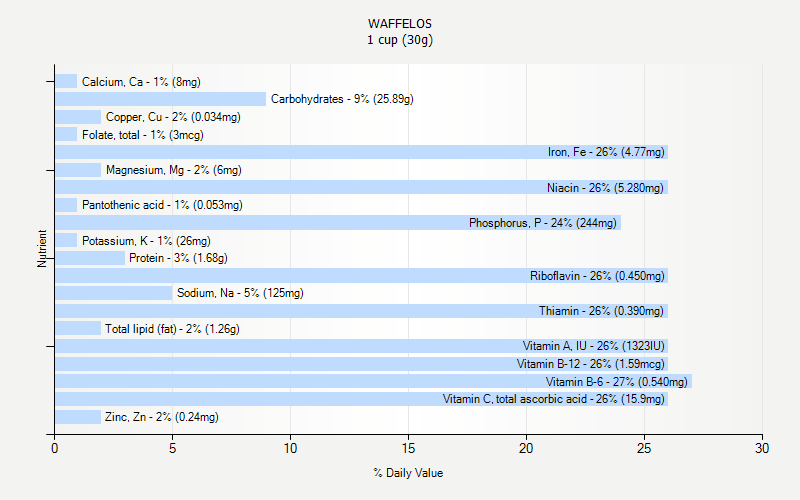 % Daily Value for WAFFELOS 1 cup (30g)