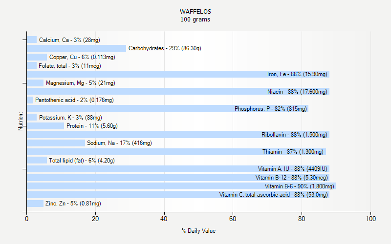 % Daily Value for WAFFELOS 100 grams