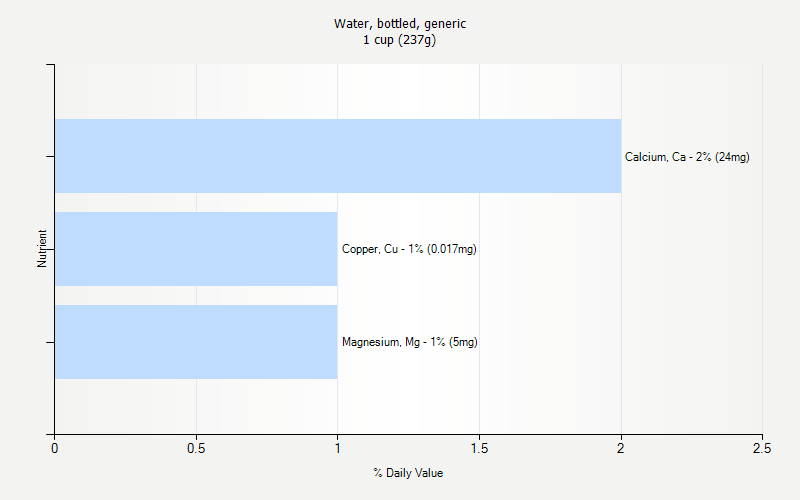 % Daily Value for Water, bottled, generic 1 cup (237g)