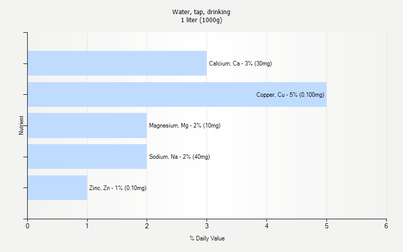 % Daily Value for Water, tap, drinking 1 liter (1000g)