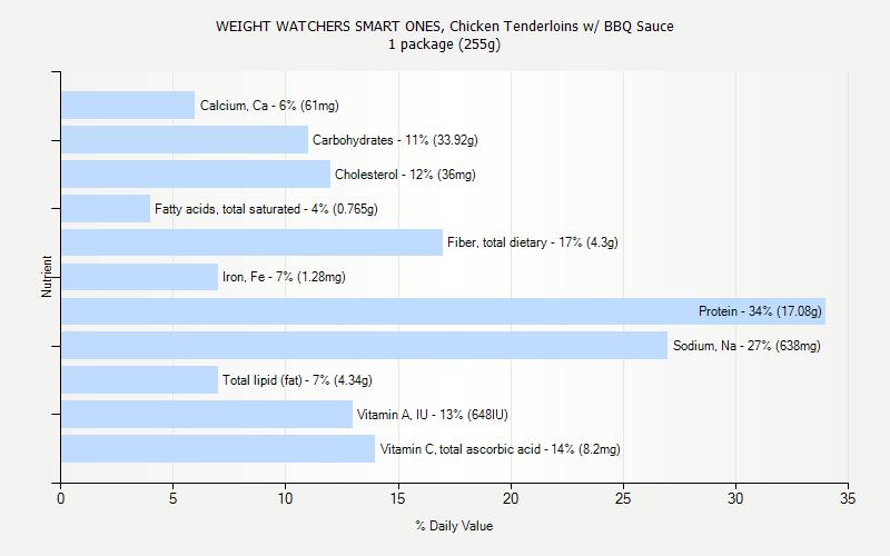Chicken Tenderloins w/ BBQ Sauce nutrition