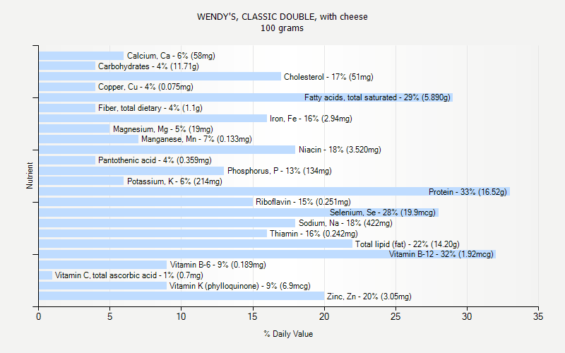 % Daily Value for WENDY'S, CLASSIC DOUBLE, with cheese 100 grams