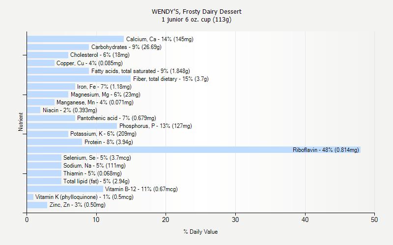 Wendy S Frosty Dairy Dessert Nutrition