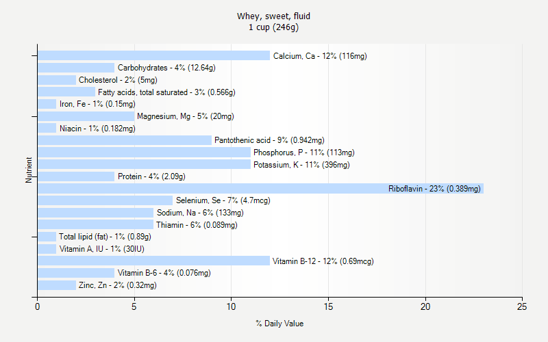 % Daily Value for Whey, sweet, fluid 1 cup (246g)
