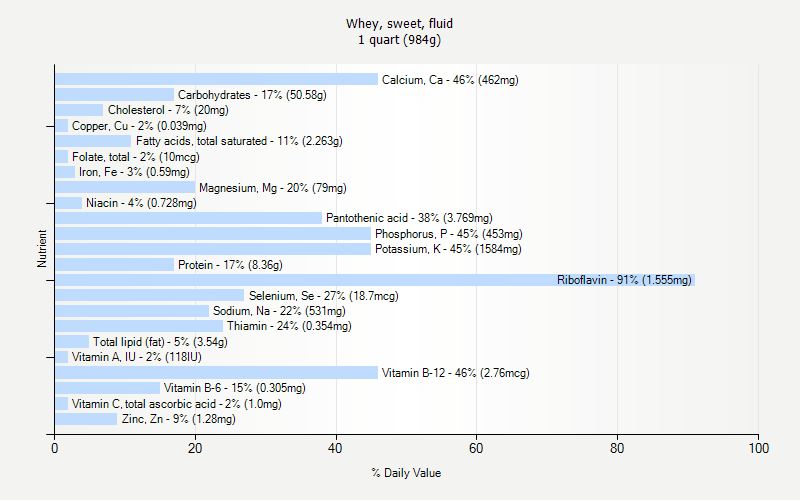 % Daily Value for Whey, sweet, fluid 1 quart (984g)