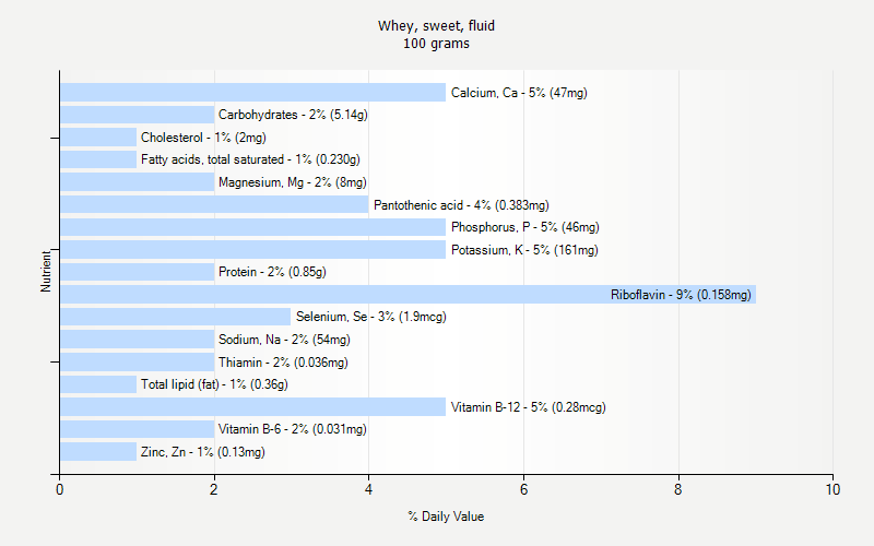 % Daily Value for Whey, sweet, fluid 100 grams
