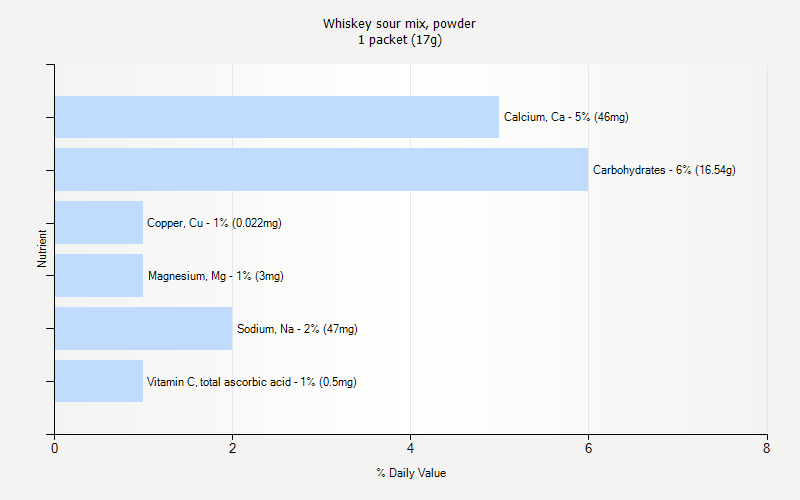 % Daily Value for Whiskey sour mix, powder 1 packet (17g)
