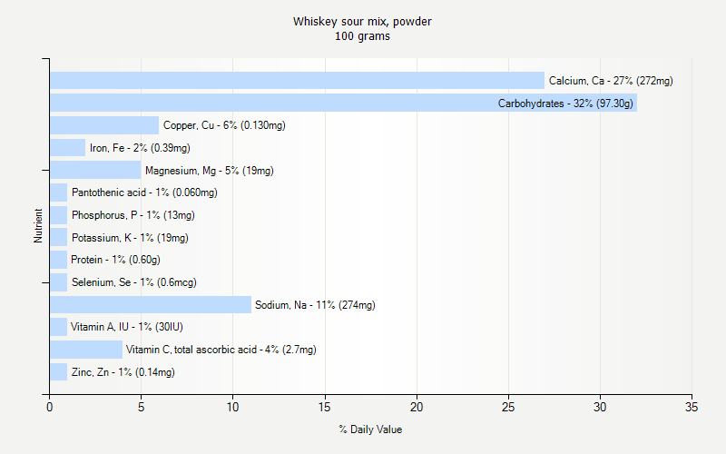 % Daily Value for Whiskey sour mix, powder 100 grams