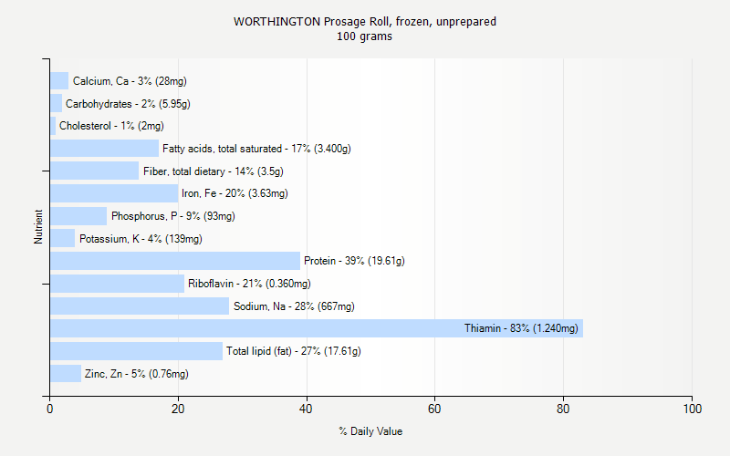 % Daily Value for WORTHINGTON Prosage Roll, frozen, unprepared 100 grams